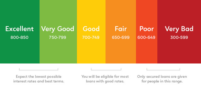 different credit score types